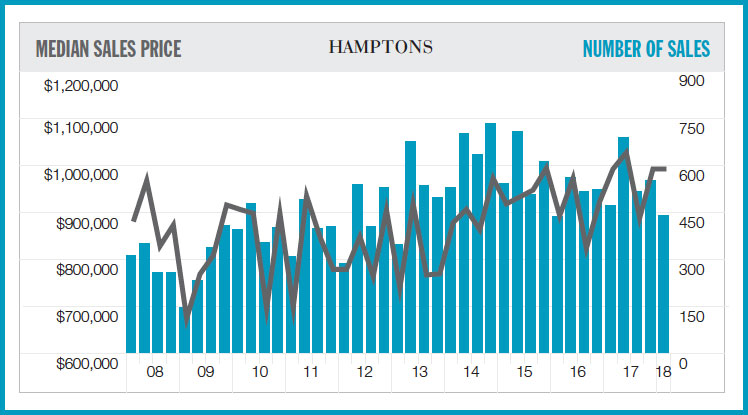 "I am often asked ""How's the Market in the Hamptons?"""